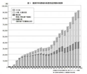 図1 腹部外科領域の疾患別症例数の推移