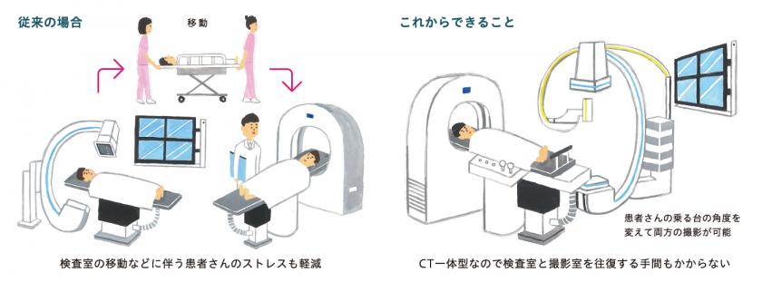 検査室の移動などに伴う患者さんのストレスも軽減、CT一体型なので検査室と撮影室を往復する手間もかからない